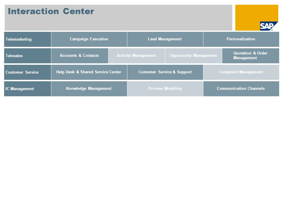 Interaction Center Telemarketing Campaign Execution Lead Management