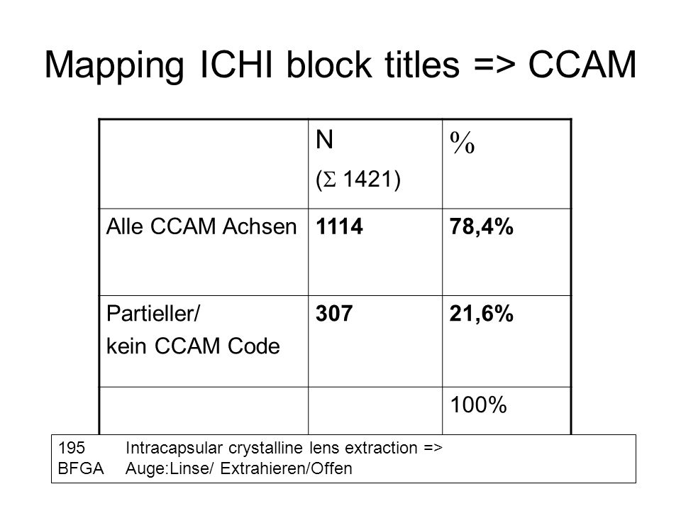 Mapping ICHI block titles => CCAM