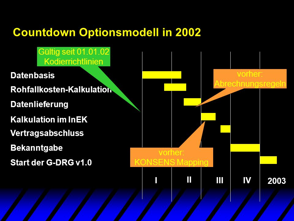 Countdown Optionsmodell in 2002