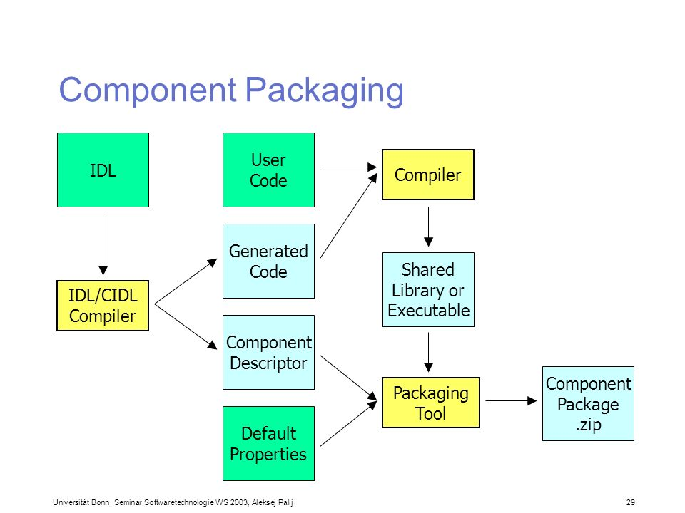 Component Packaging IDL User Code Compiler Generated Code Shared