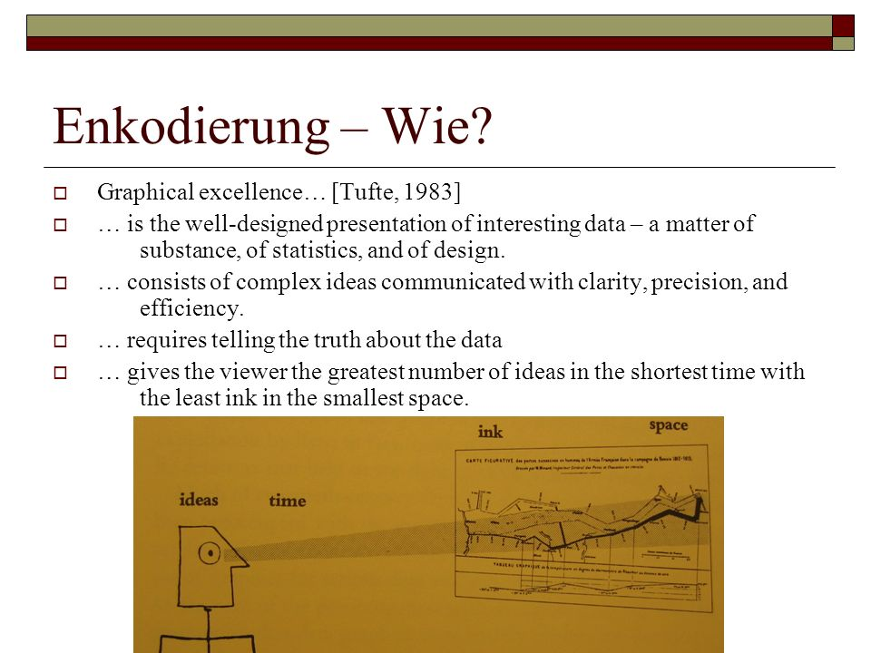 Enkodierung – Wie Graphical excellence… [Tufte, 1983]