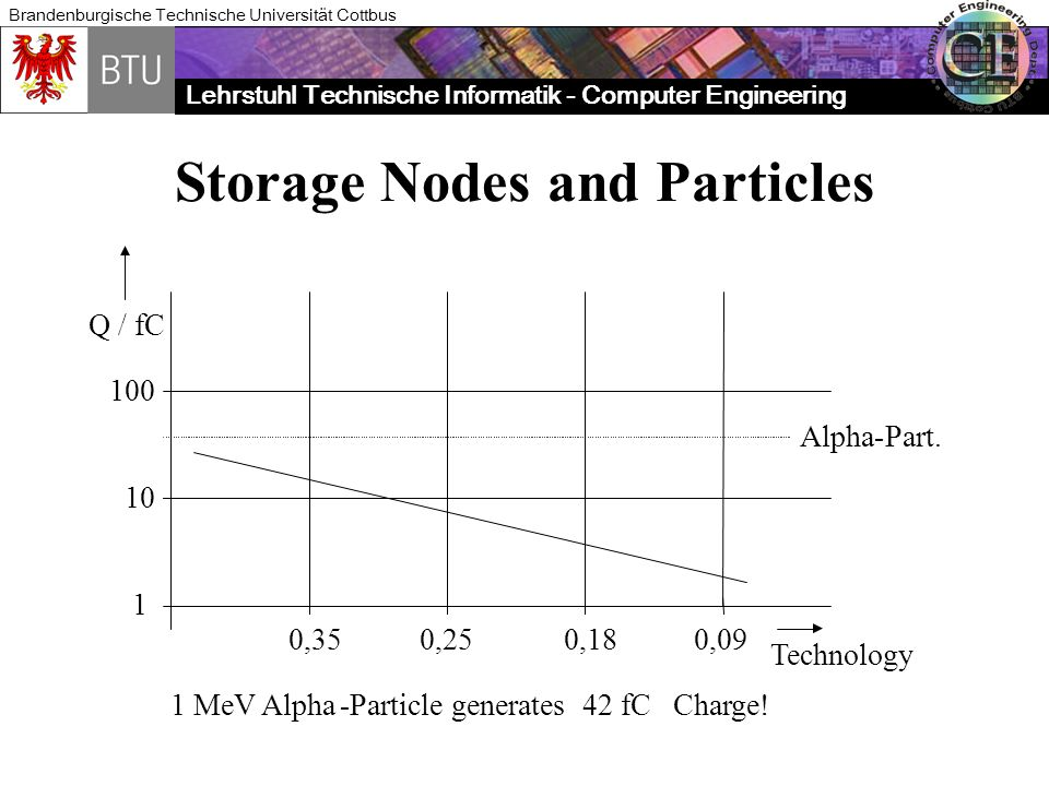 Storage Nodes and Particles