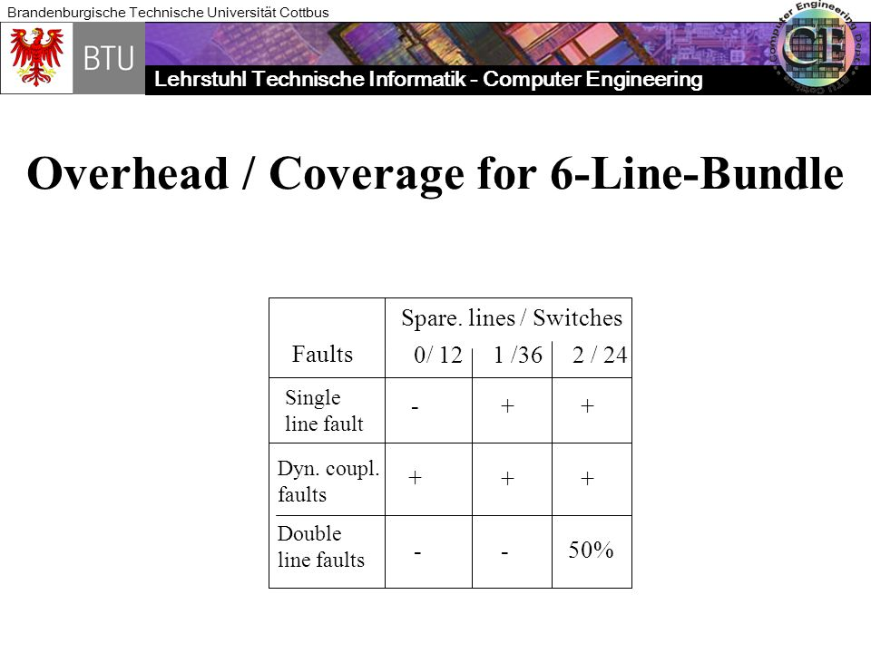 Overhead / Coverage for 6-Line-Bundle