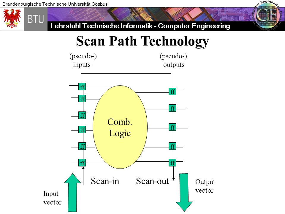 Scan Path Technology Comb. Logic Scan-in Scan-out (pseudo-) inputs