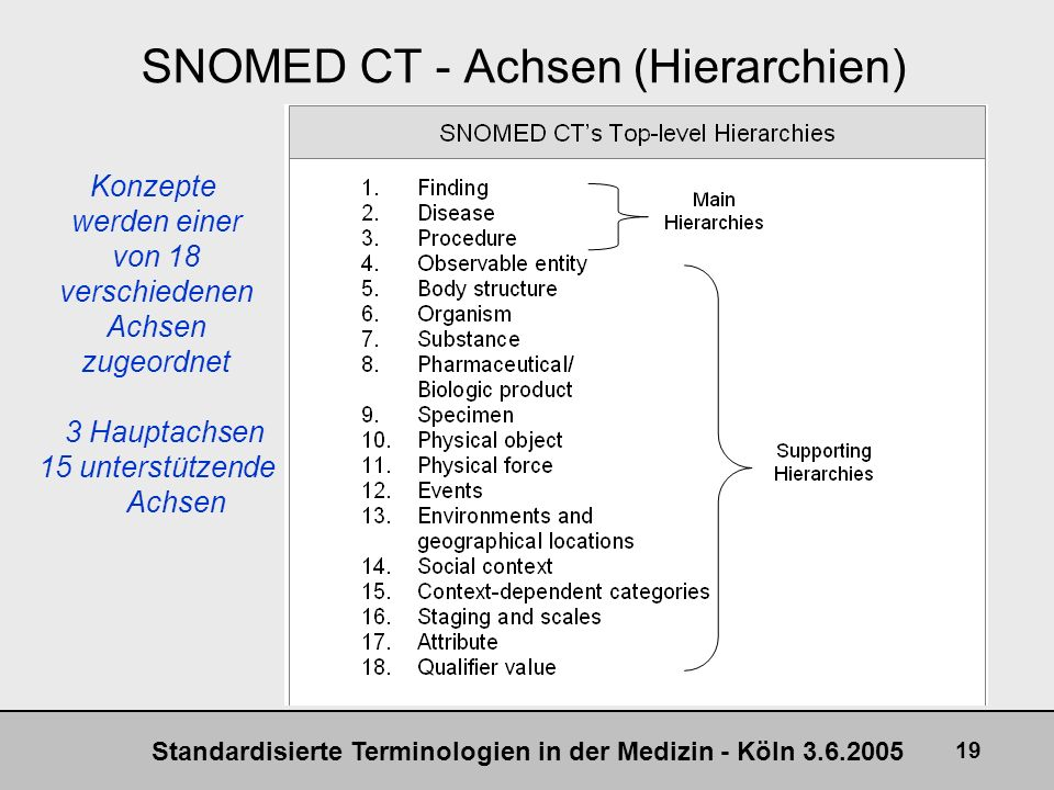 SNOMED CT - Achsen (Hierarchien)