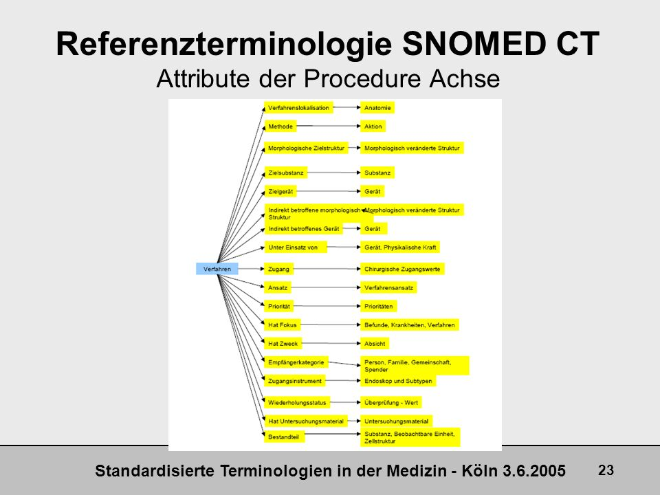 Referenzterminologie SNOMED CT Attribute der Procedure Achse
