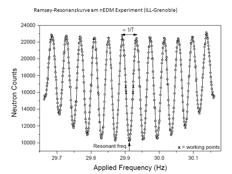 Ramsey-Resonanzkurve am nEDM Experiment (ILL-Grenoble)