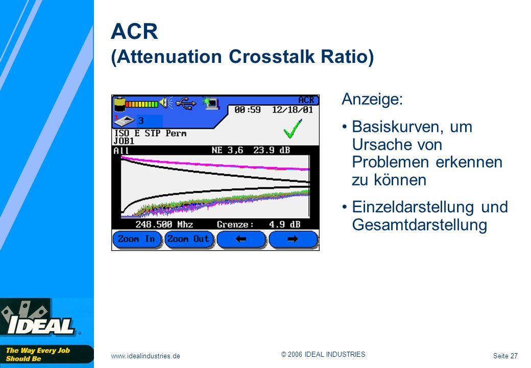 ACR (Attenuation Crosstalk Ratio) Anzeige: