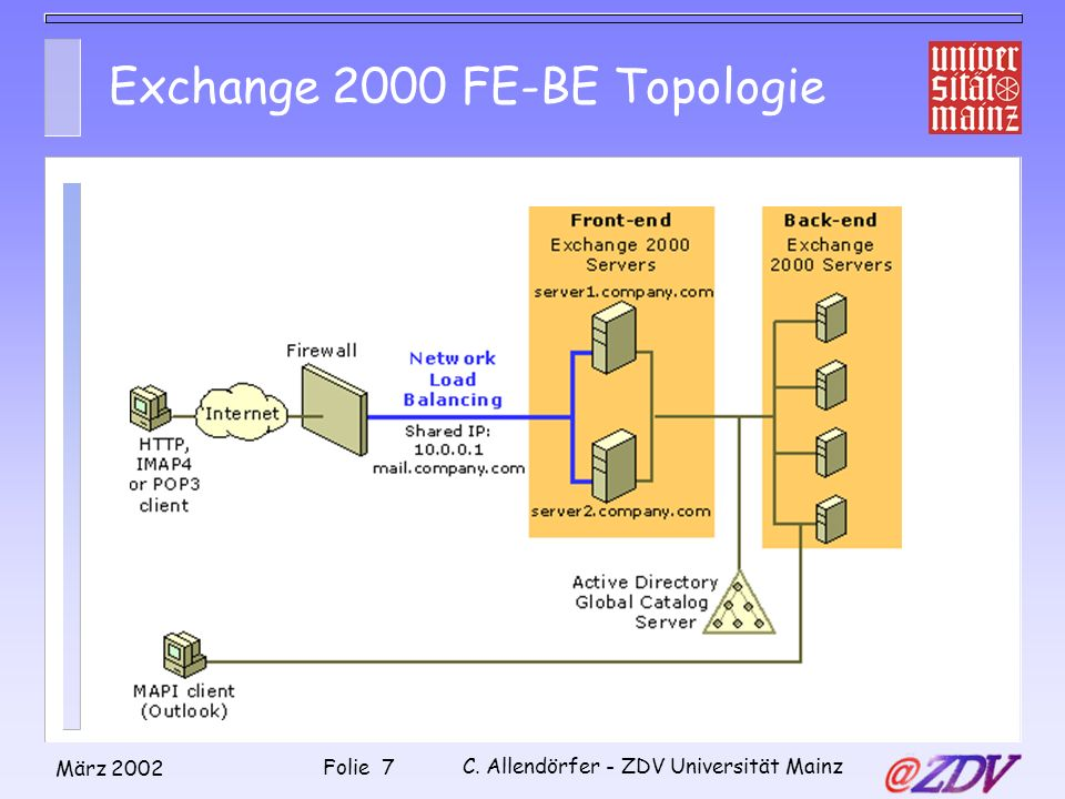 Exchange 2000 FE-BE Topologie
