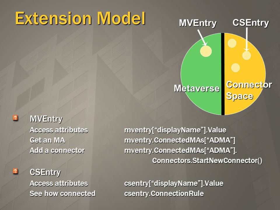 Extension Model MVEntry CSEntry Connector Metaverse Space MVEntry