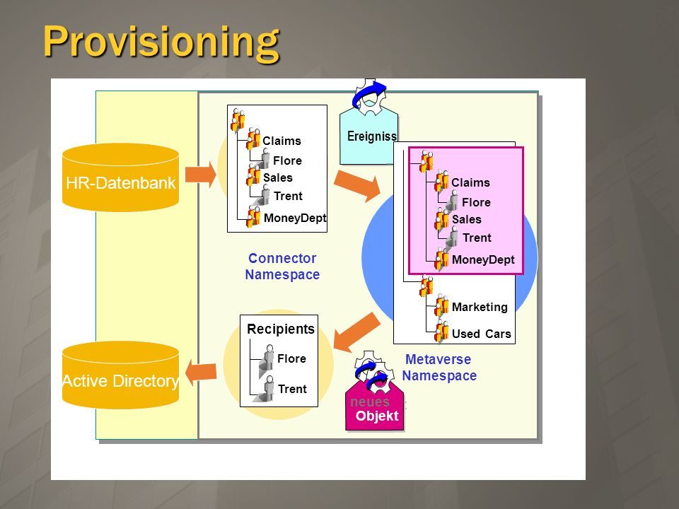 Provisioning HR-Datenbank Active Directory Active Ereigniss Directory