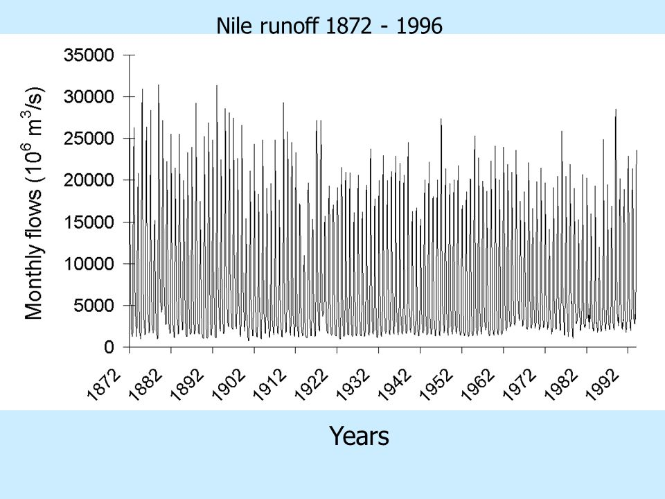 Nile runoff Years