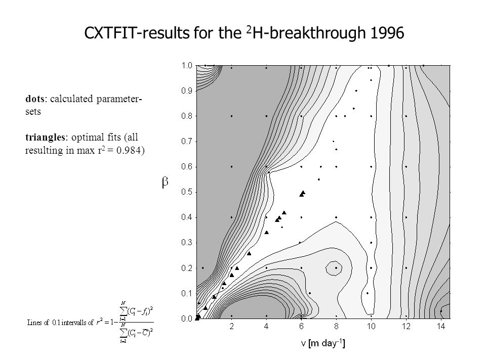 CXTFIT-results for the 2H-breakthrough 1996
