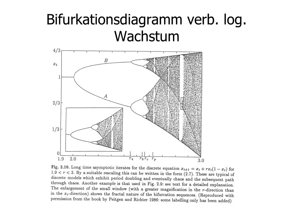 Bifurkationsdiagramm verb. log. Wachstum