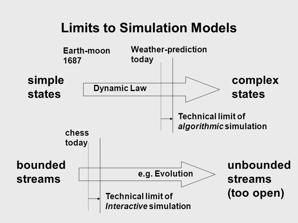 Limits to Simulation Models