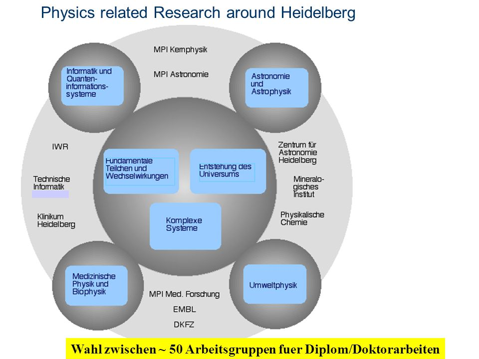 Physics related Research around Heidelberg