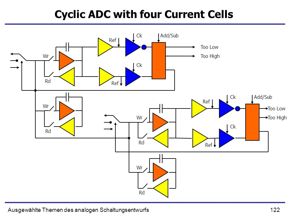 Cyclic ADC with four Current Cells