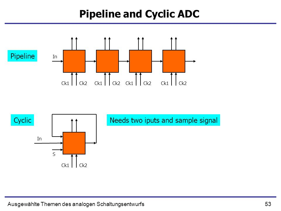 Pipeline and Cyclic ADC