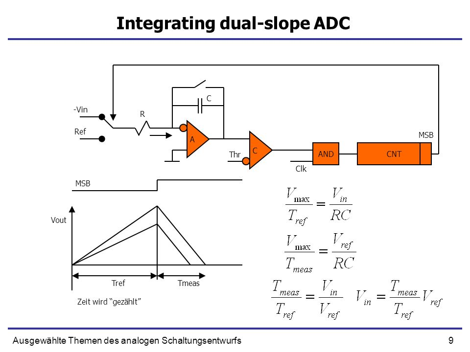 Integrating dual-slope ADC