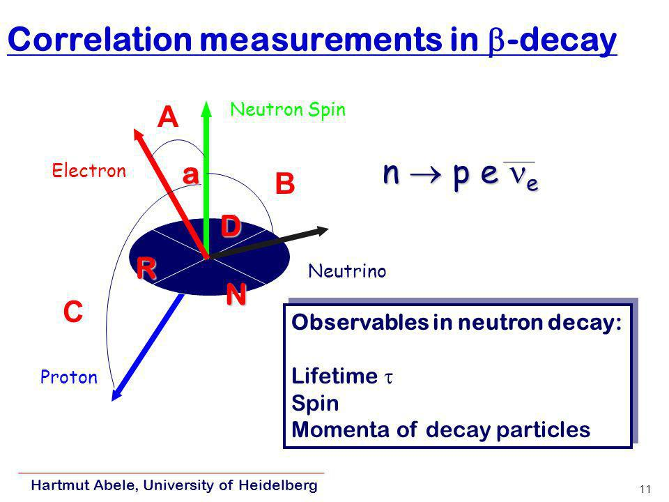 Correlation measurements in -decay
