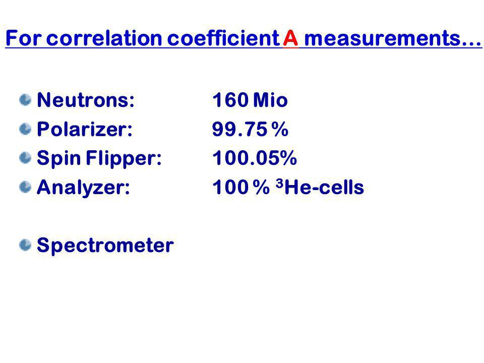 For correlation coefficient A measurements…