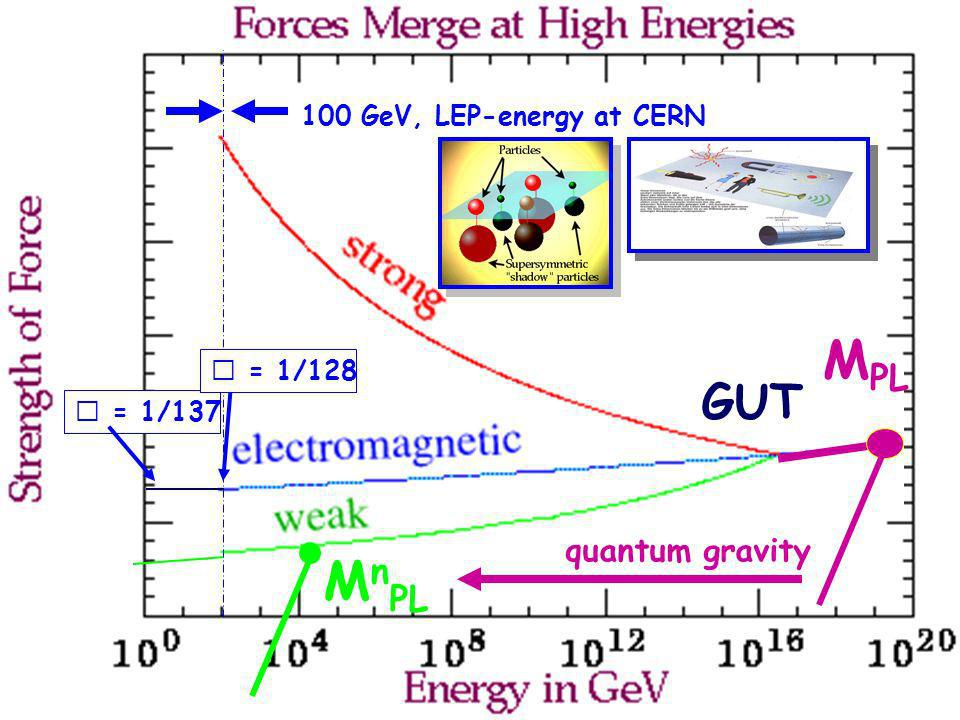 MPL MnPL GUT quantum gravity 100 GeV, LEP-energy at CERN  = 1/128