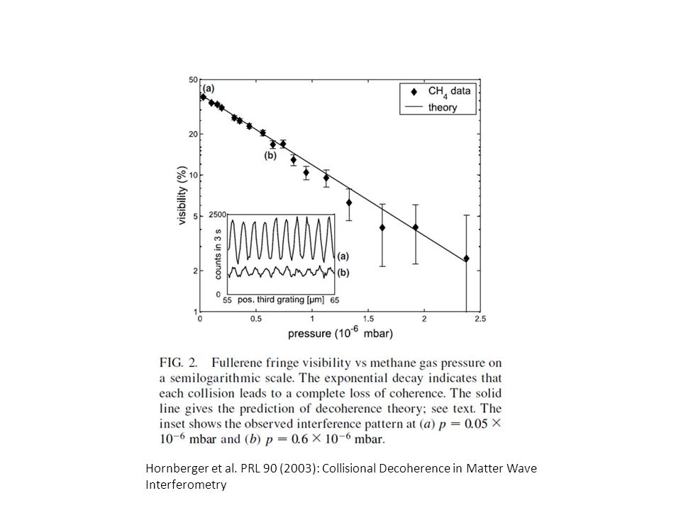 Hornberger et al. PRL 90 (2003): Collisional Decoherence in Matter Wave Interferometry