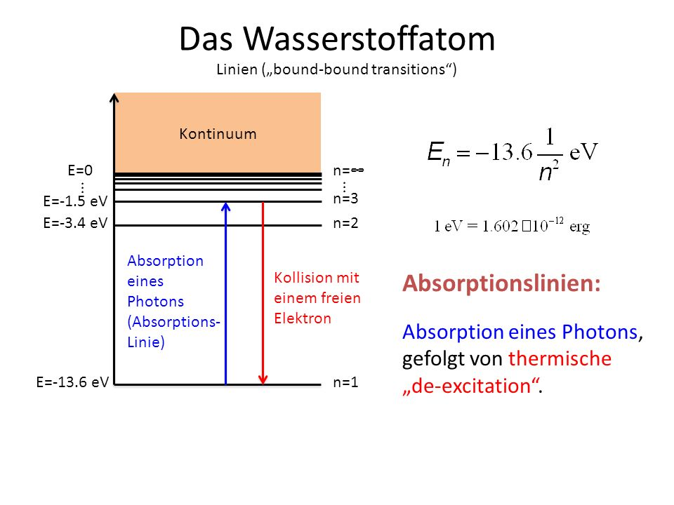 Das Wasserstoffatom Absorptionslinien: Absorption eines Photons,