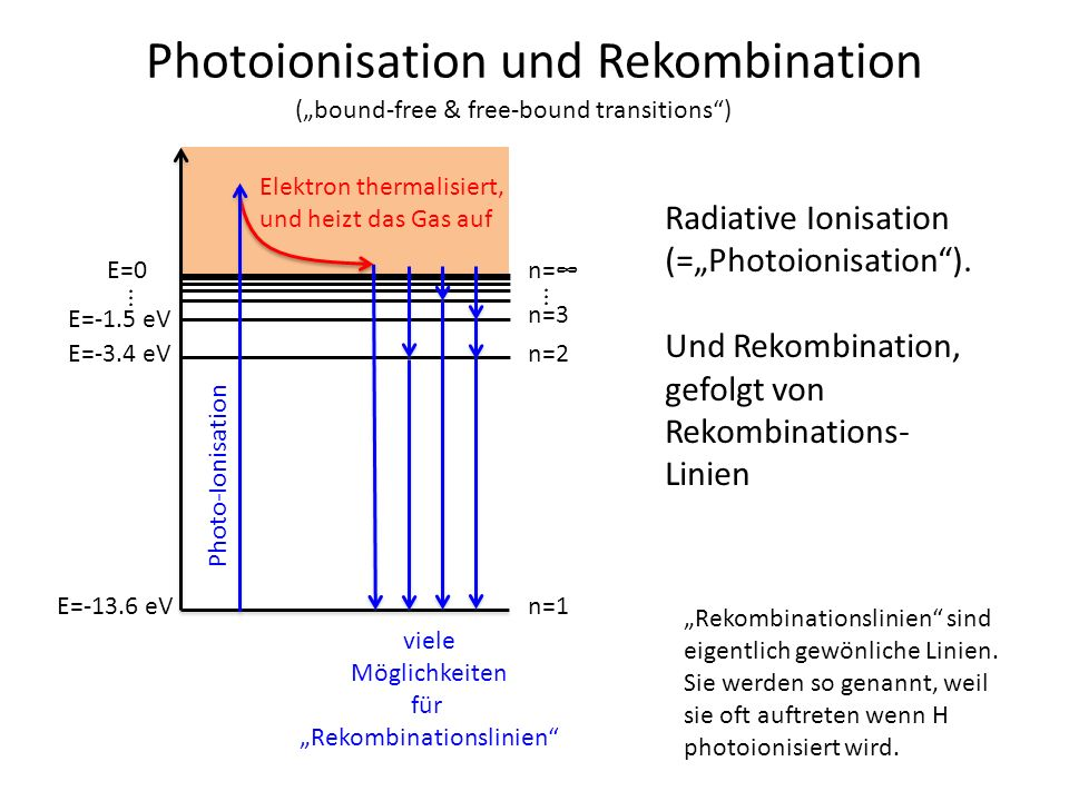 Photoionisation und Rekombination
