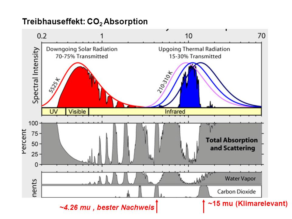 Treibhauseffekt: CO2 Absorption