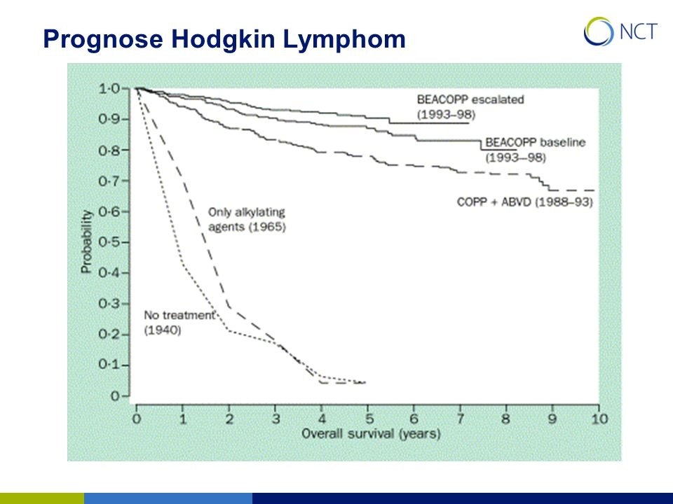 Prognose Hodgkin Lymphom
