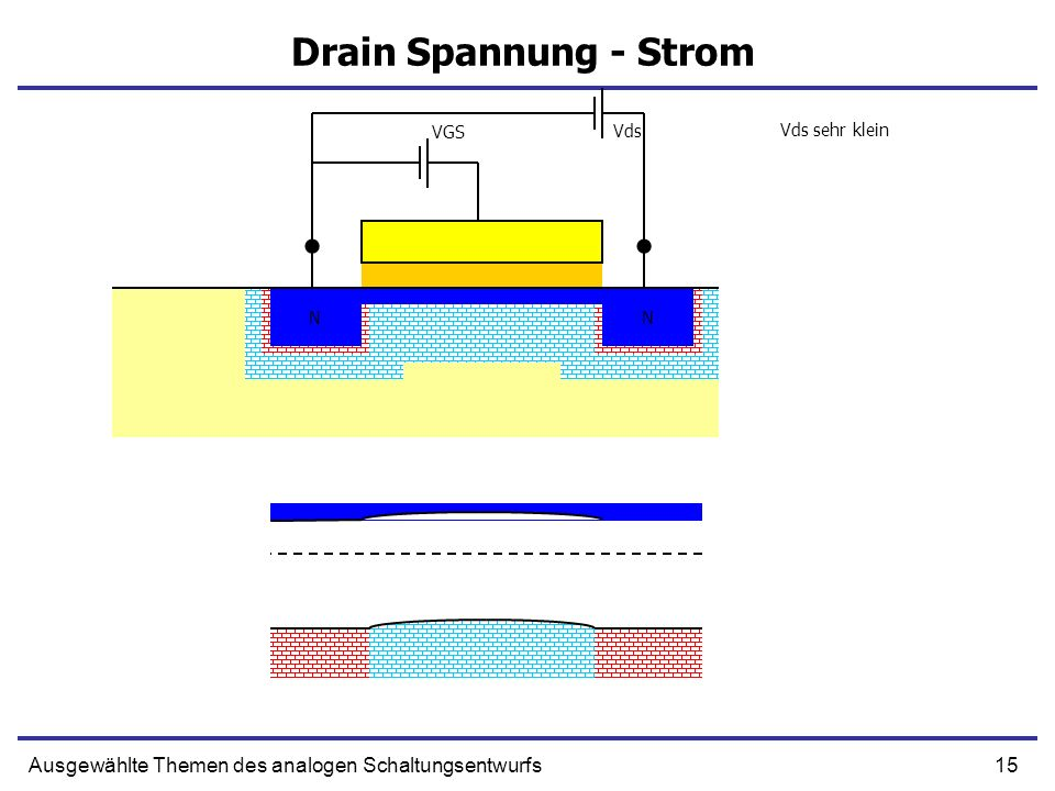 Drain Spannung - Strom VGS. Vds. Vds sehr klein.