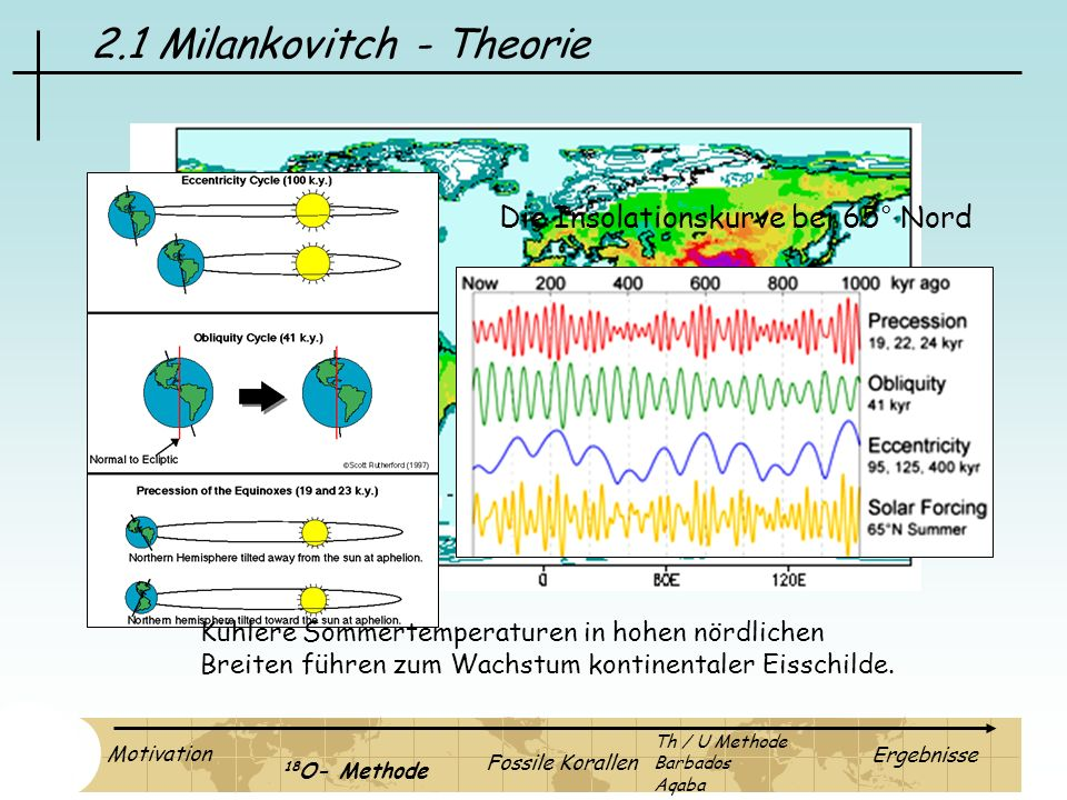 2.1 Milankovitch - Theorie