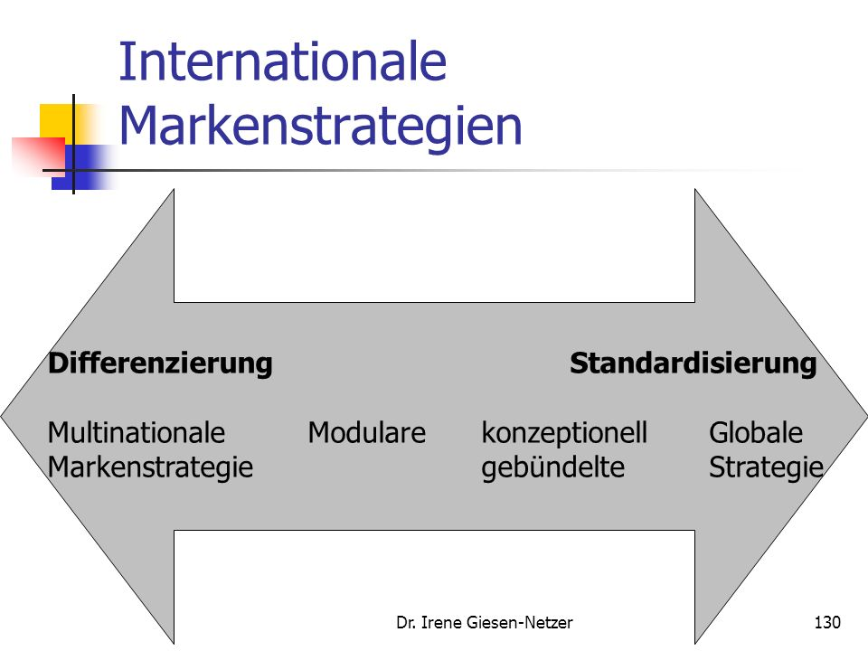 Internationale Markenstrategien