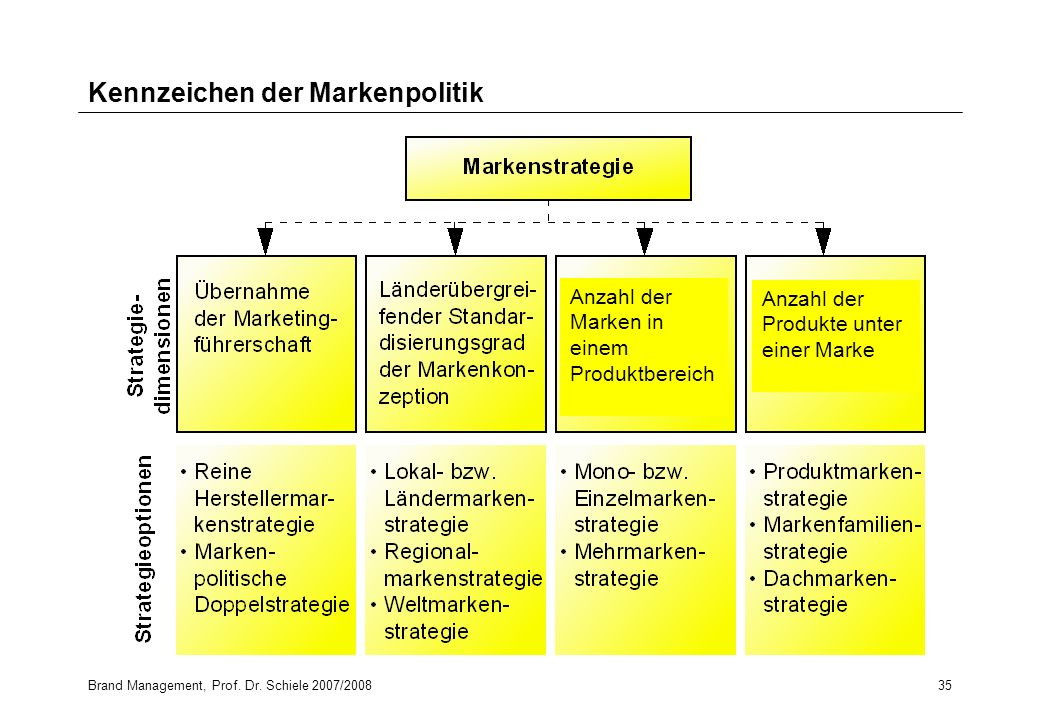 Brand Management Fachhochschule Ludwigshafen - ppt herunterladen