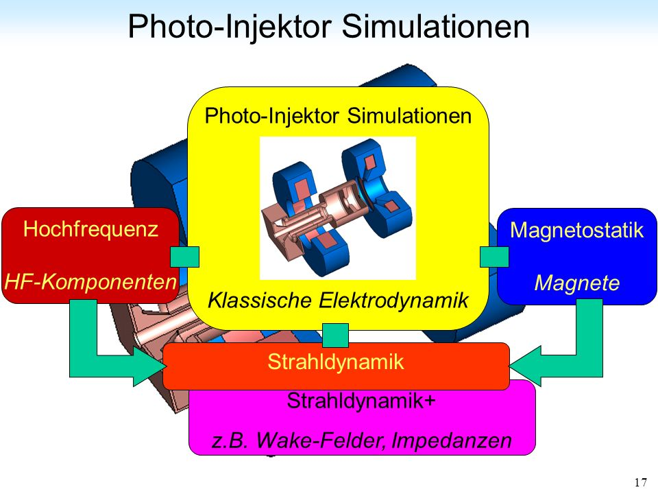Photo-Injektor Simulationen