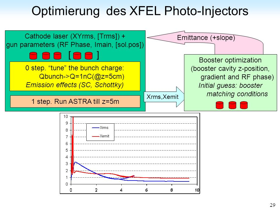 Optimierung des XFEL Photo-Injectors