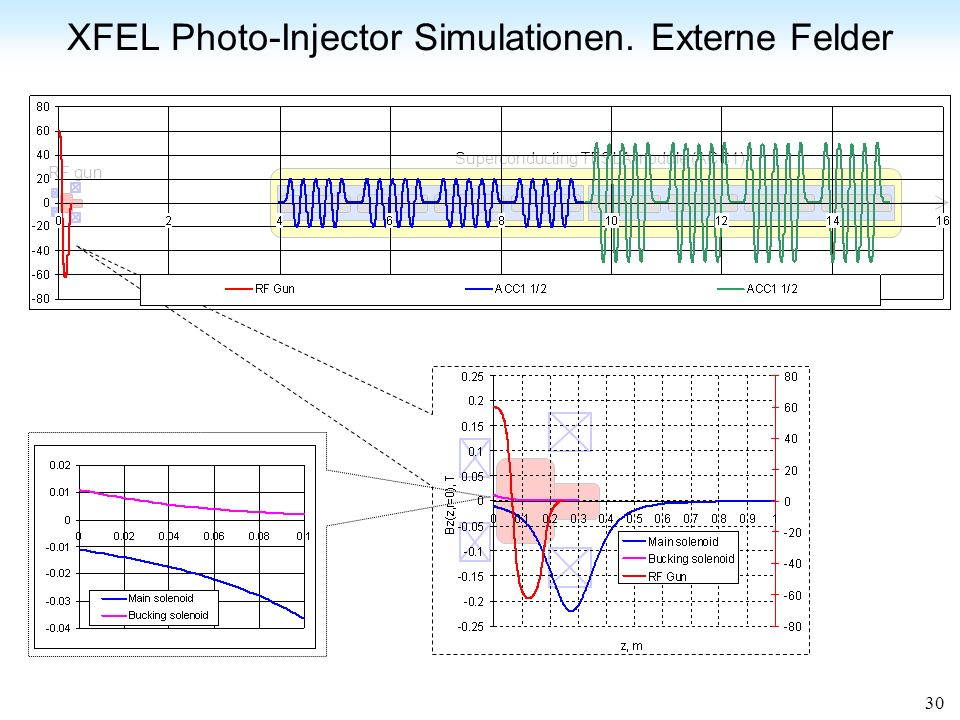 XFEL Photo-Injector Simulationen. Externe Felder