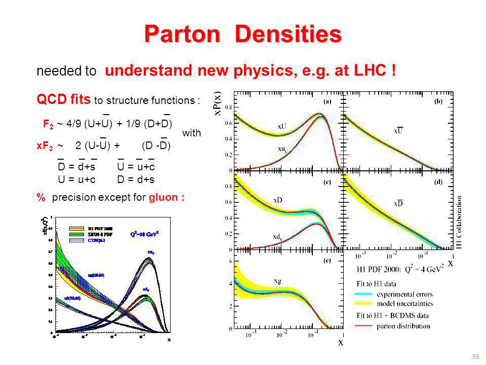 Parton Densities needed to understand new physics, e.g. at LHC !