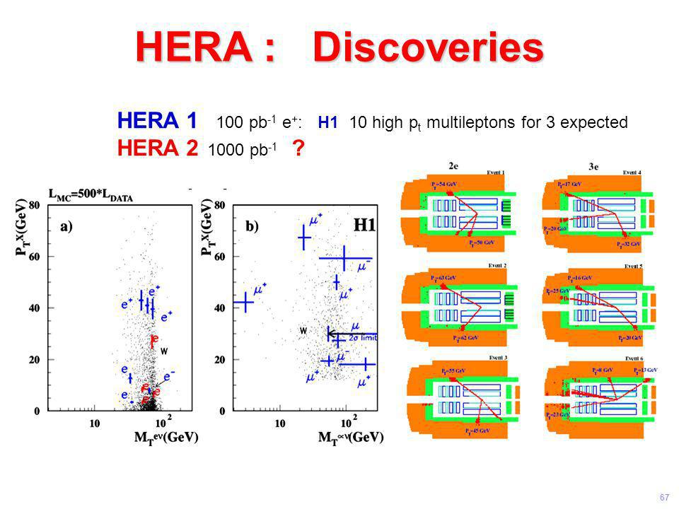 HERA : Discoveries HERA pb-1 e+: H1 10 high pt multileptons for 3 expected. HERA pb-1