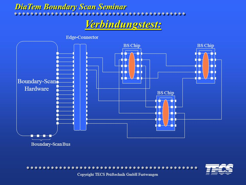 Verbindungstest: Boundary-Scan Hardware Edge-Connector BS Chip BS Chip