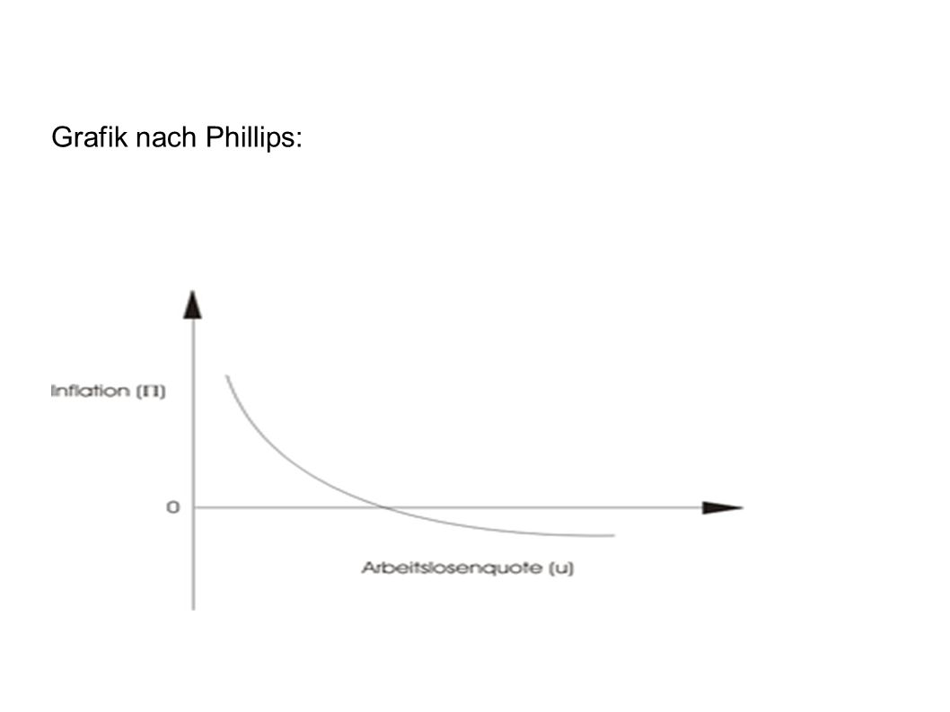 Grafik nach Phillips: