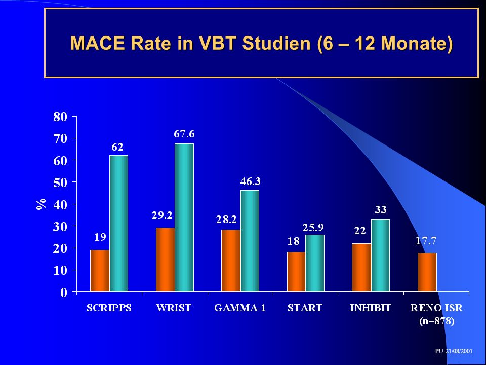 MACE Rate in VBT Studien (6 – 12 Monate)
