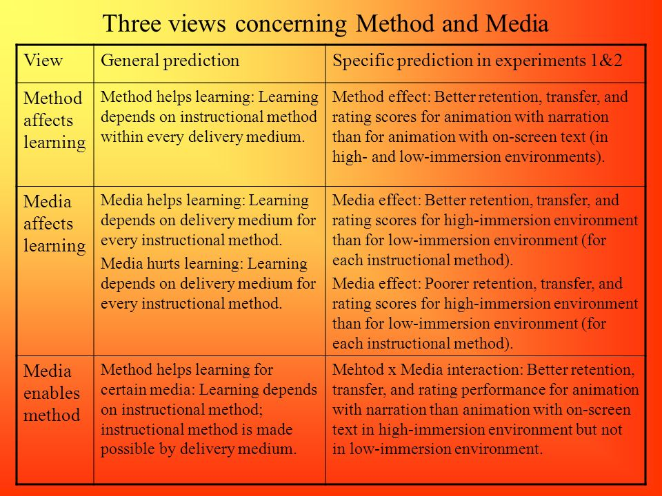 Three views concerning Method and Media