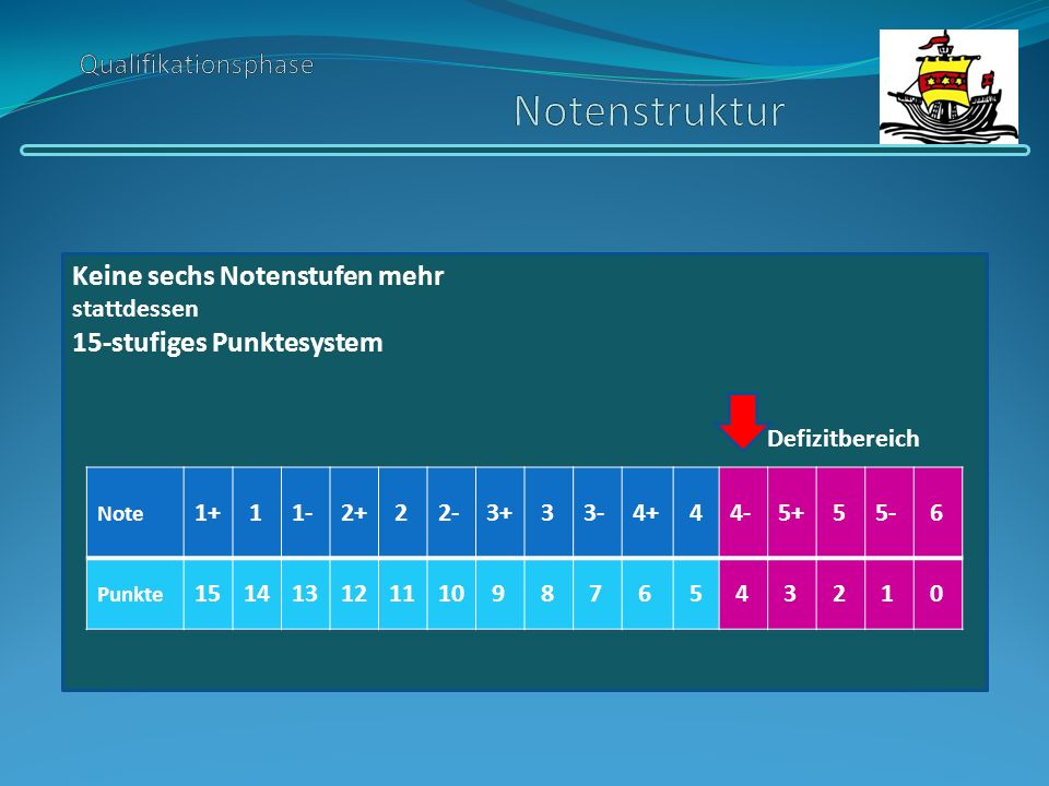 Qualifikationsphase Notenstruktur