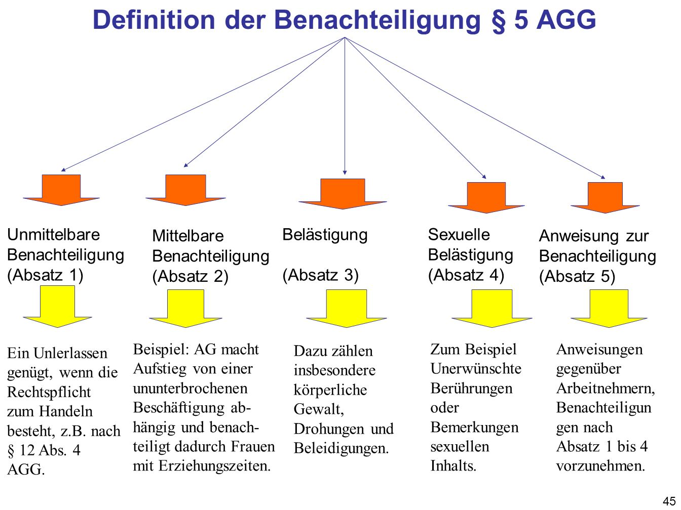 Definition der Benachteiligung § 5 AGG