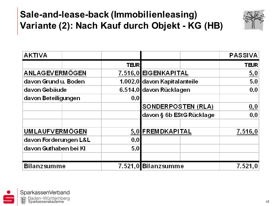 Sale-and-lease-back (Immobilienleasing) Variante (2): Nach Kauf durch Objekt - KG (HB)