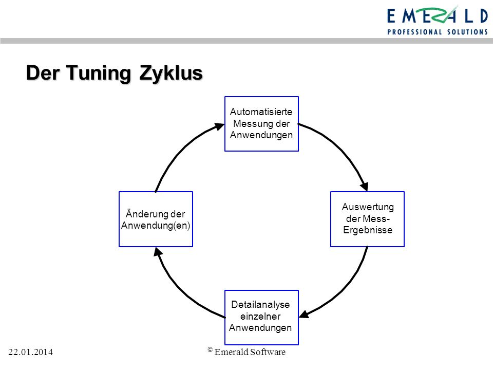 Der Tuning Zyklus © Emerald Software