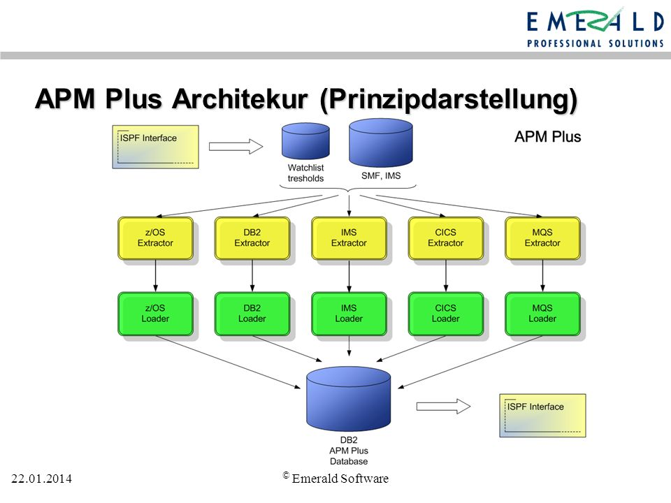 APM Plus Architekur (Prinzipdarstellung)