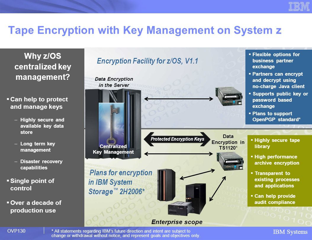Tape Encryption with Key Management on System z